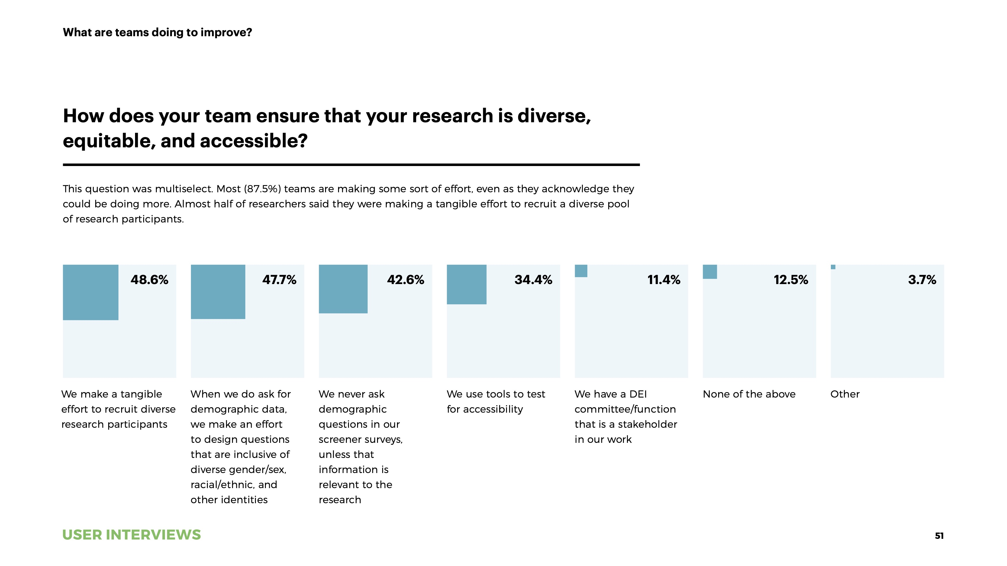 State of User Research 2021 report improving DEI