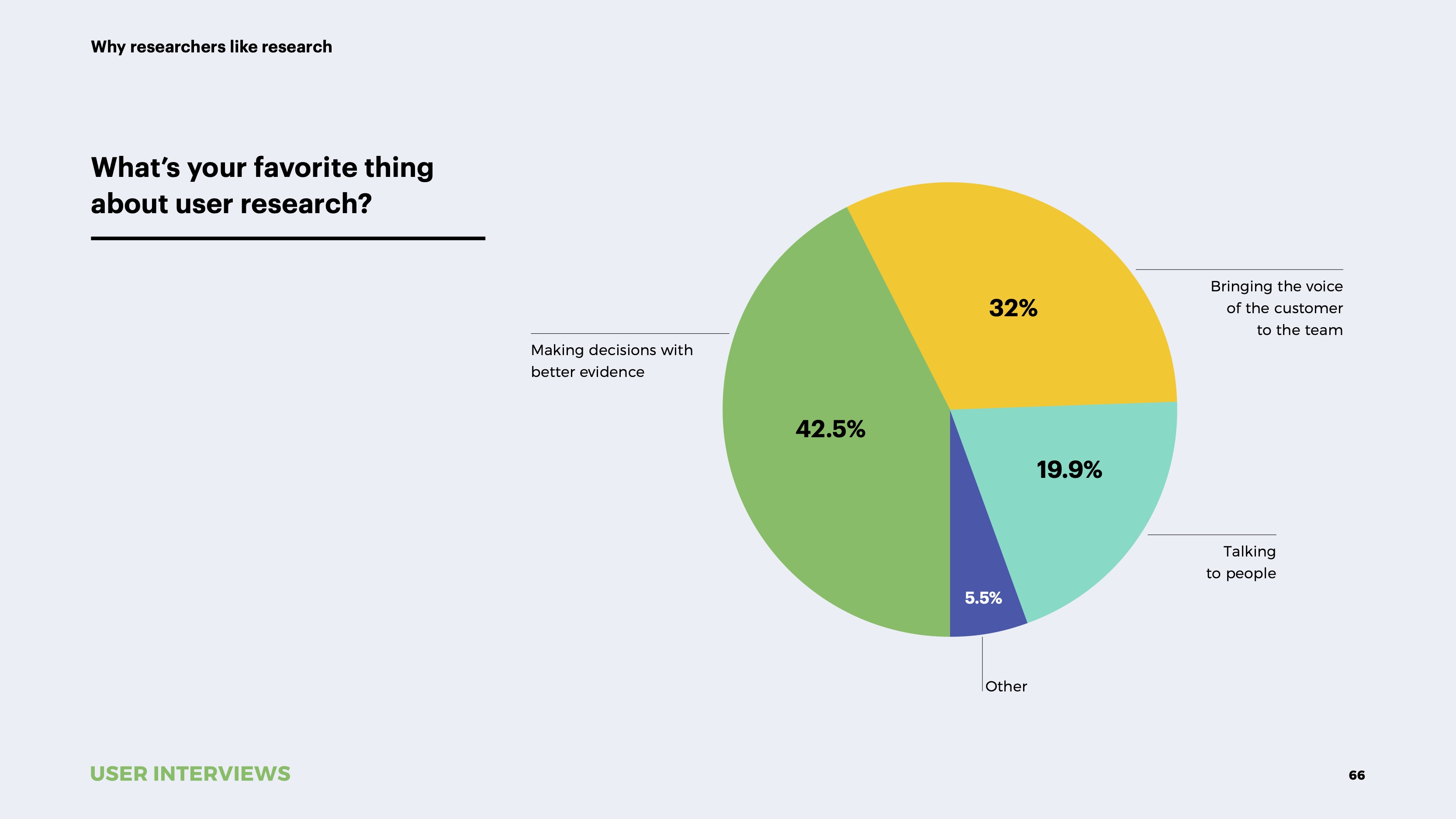 State of User Research 2021 report favorite thing about research
