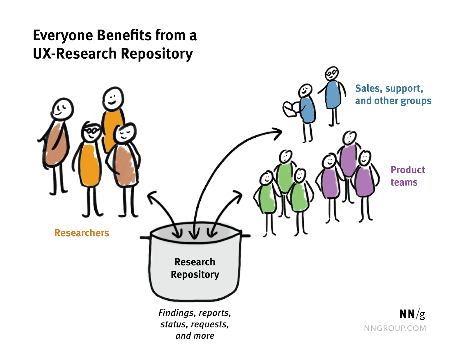 Research Repository: Researchers, Sales and support groups, and Product teams all contribute to a research repository with findings, reports, status, requests, and more.