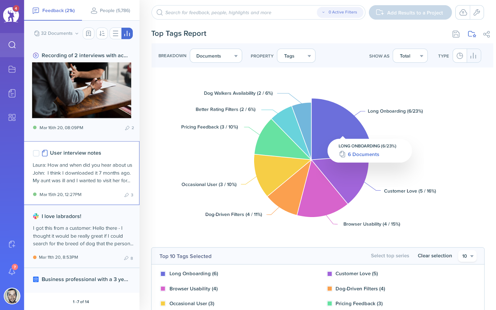 EnjoyHQ dashboard with a top tags report