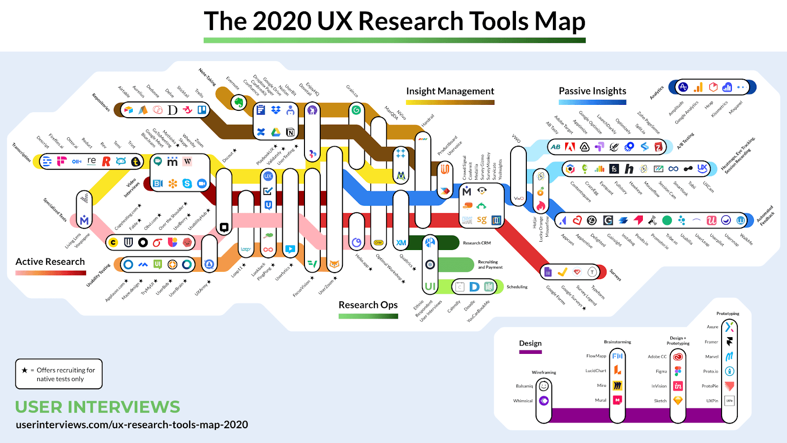 2020 UX Research Tools Map: Subway style map with UX research tools from different categories