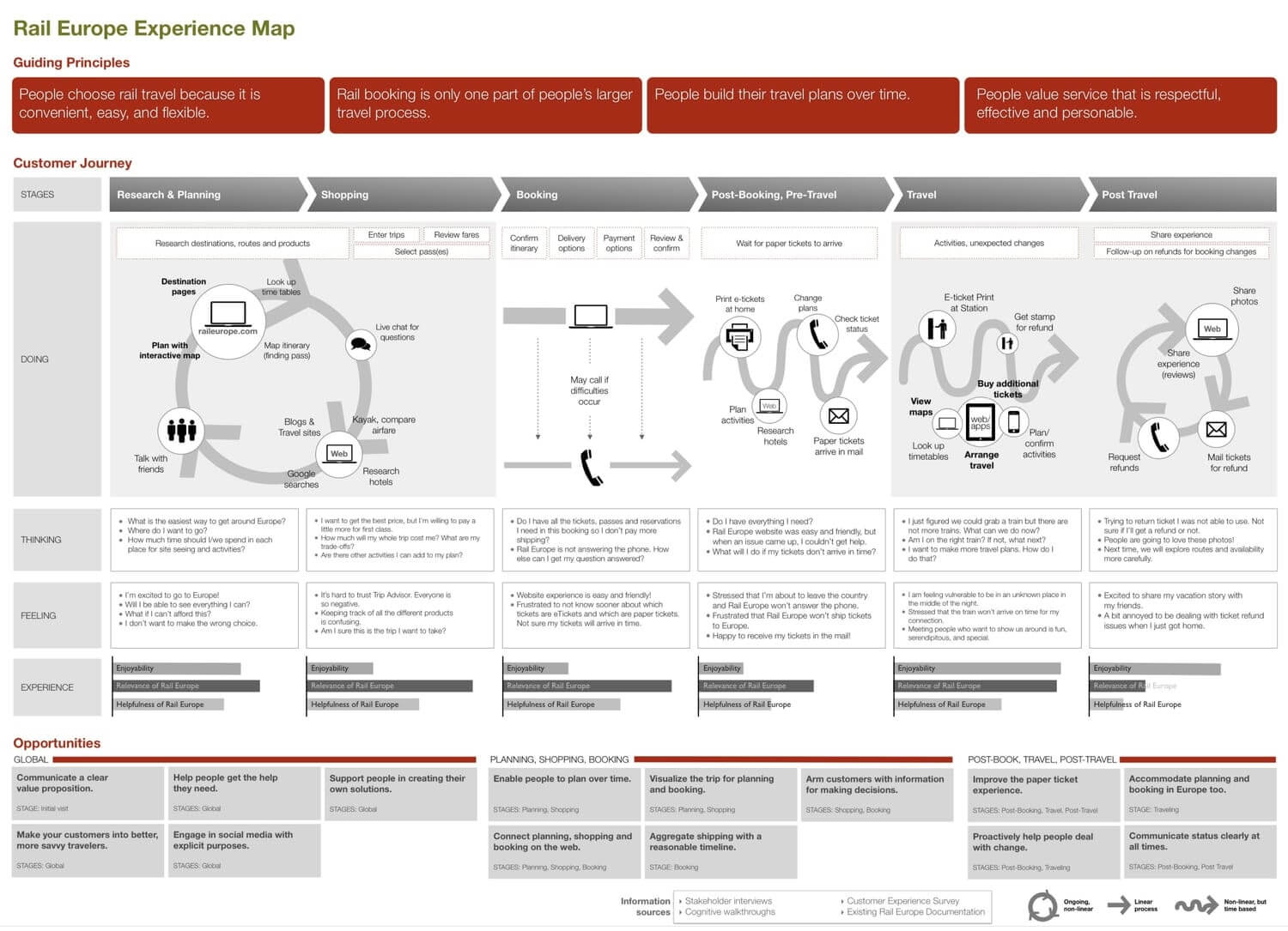 detailed customer experience journey map from rail europe