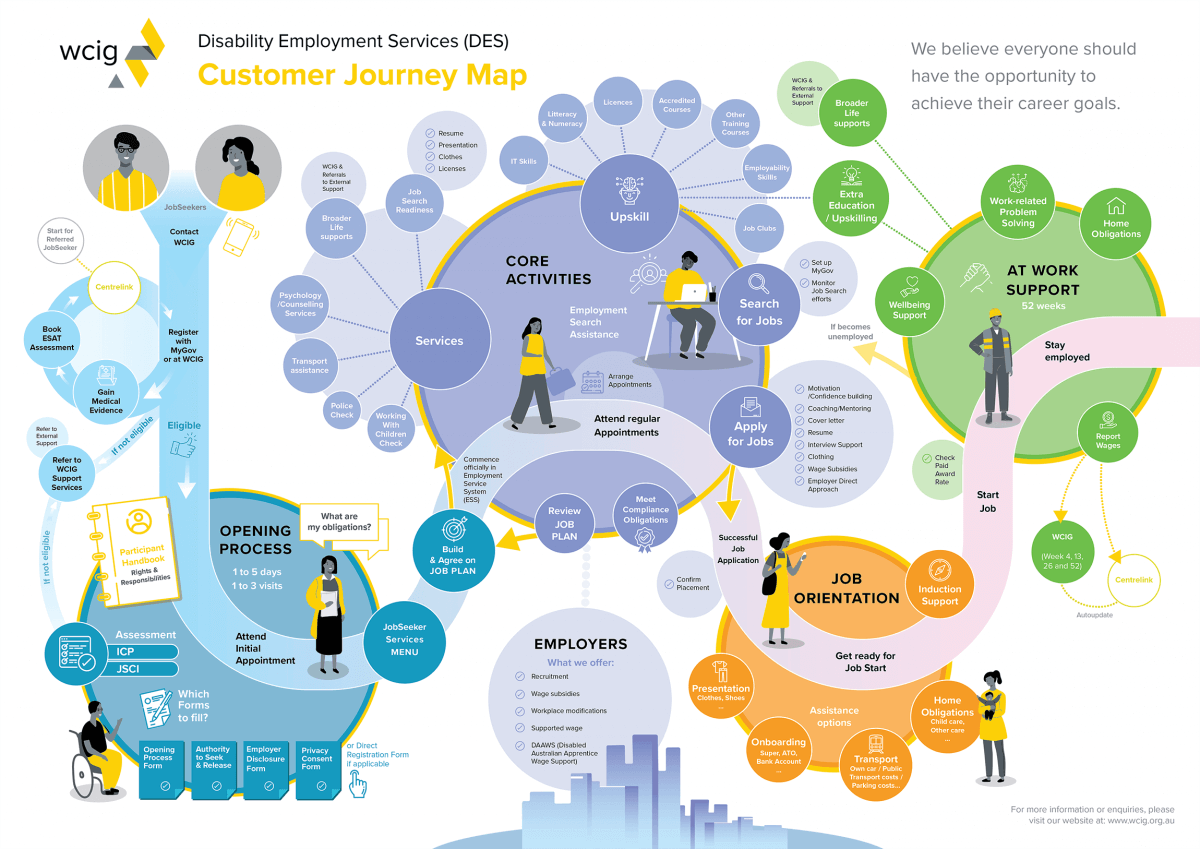 creative cool customer journey map infographic poster example
