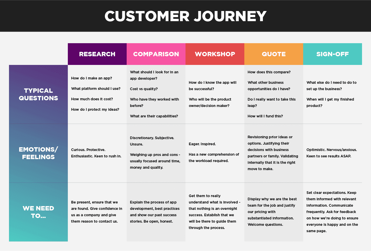 current state b2b customer journey map simple example