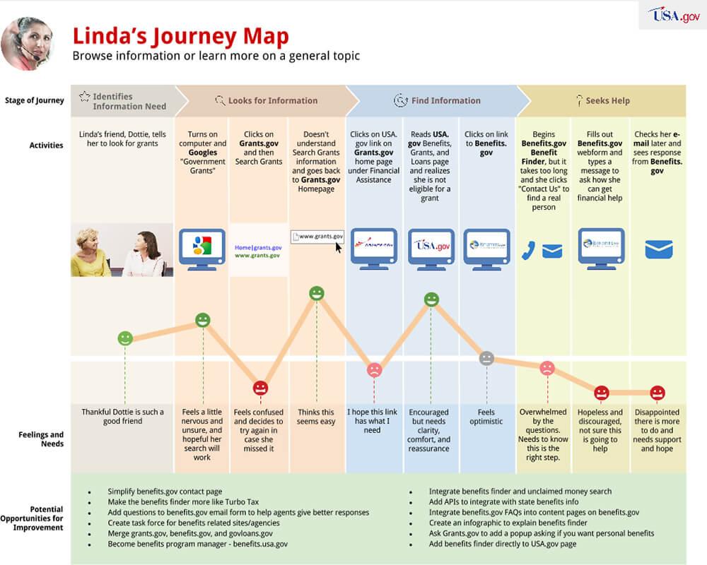 usa.gov customer journey map case study example