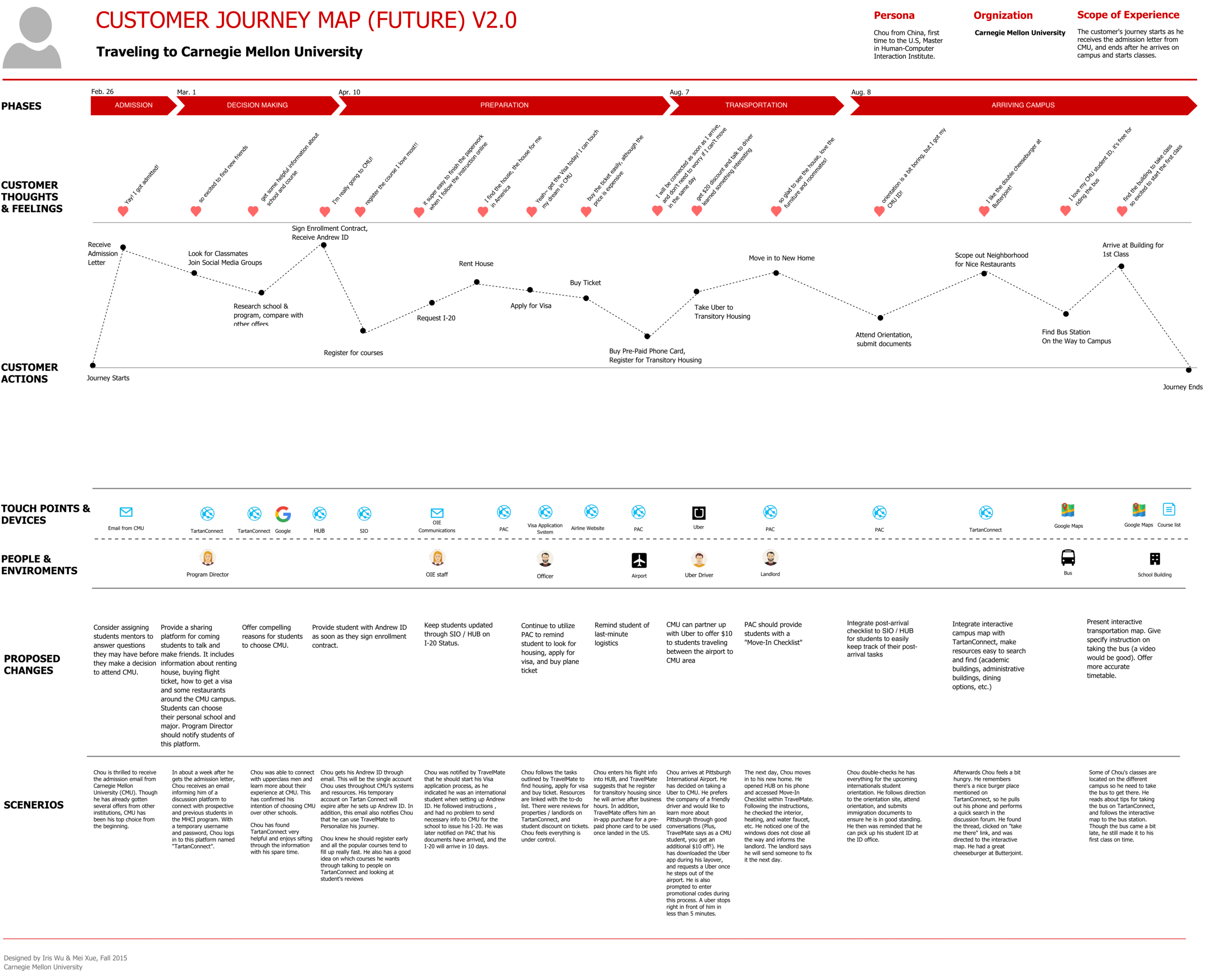 carnegie mellon university customer journey map future example