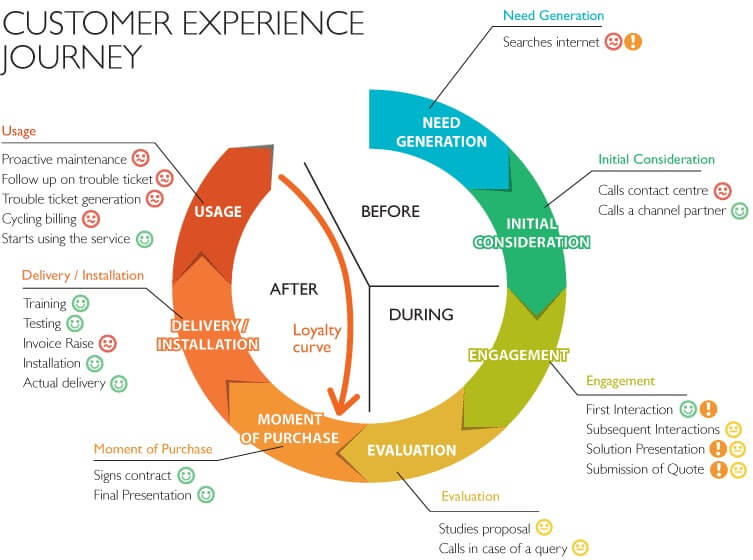 customer journey map circle flywheel design