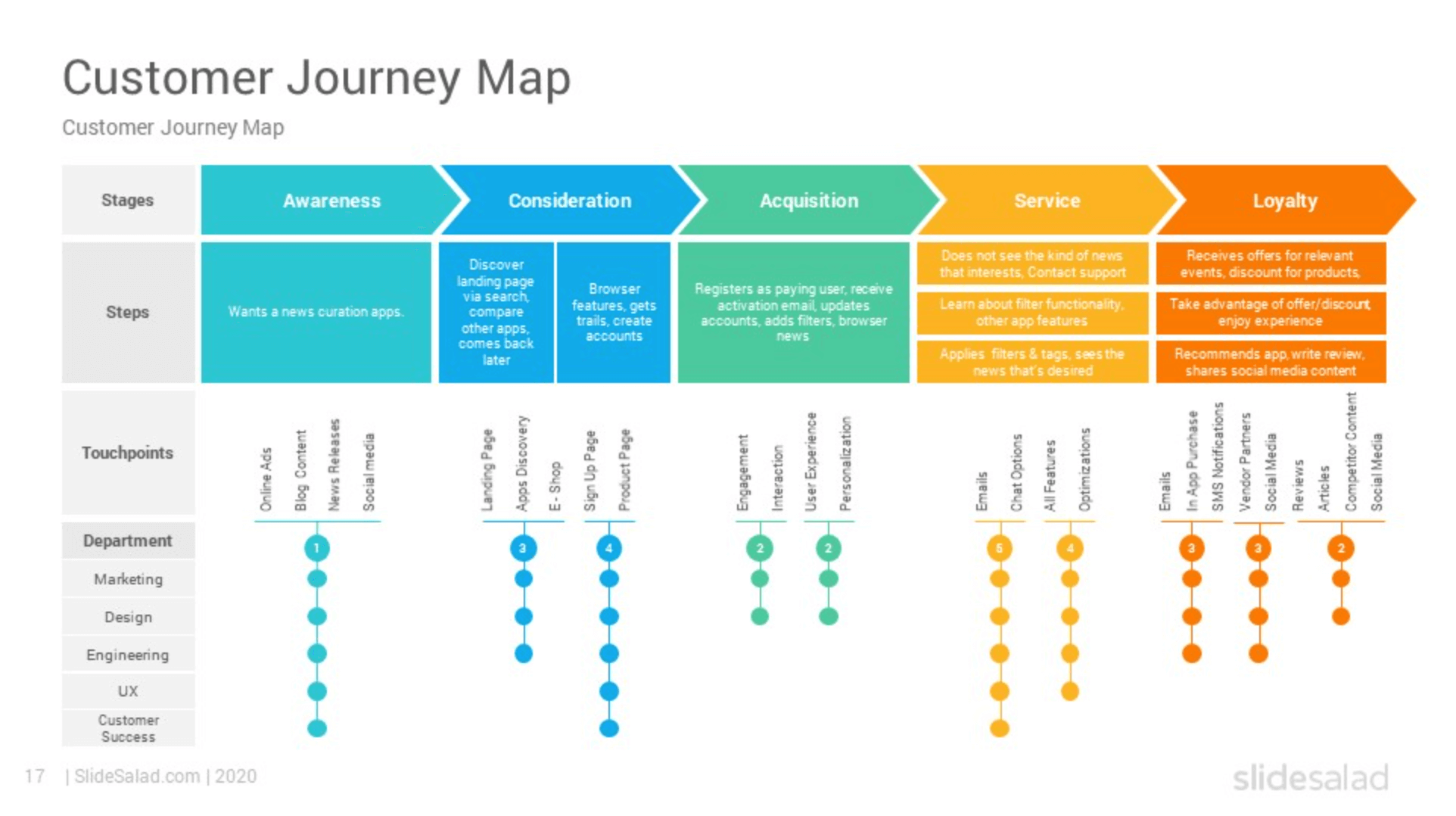 department layer customer journey map template pwe