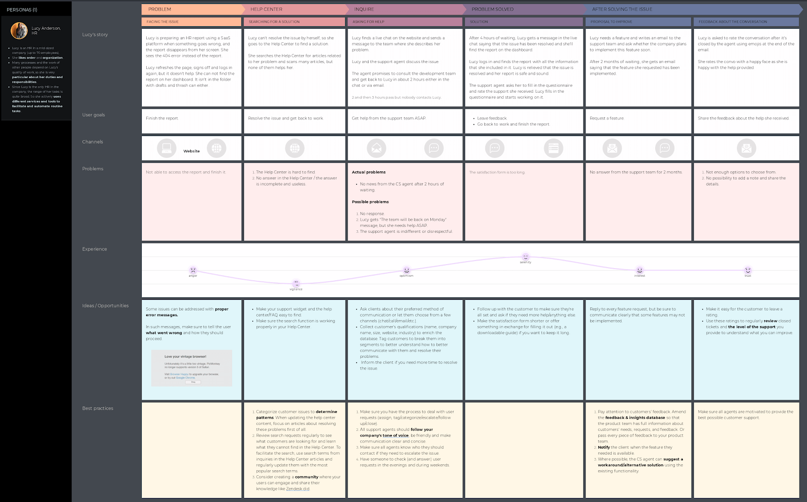 saas support customer journey map template from uxpressia