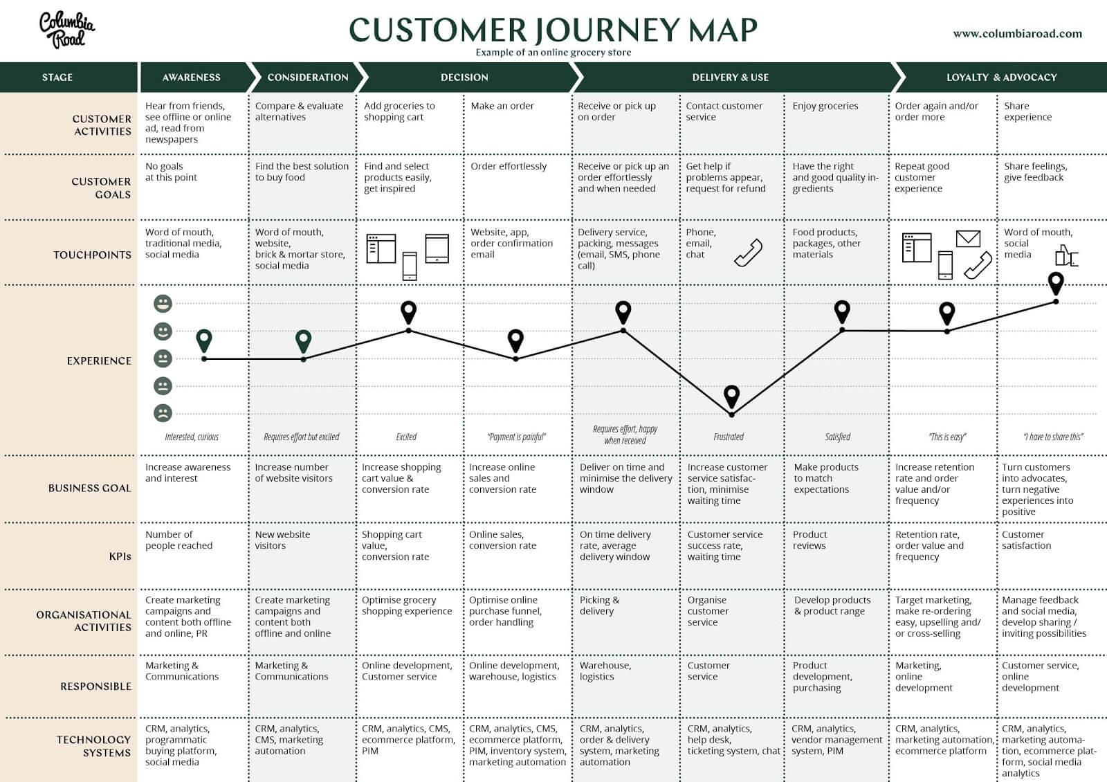 customer journey map free pdf template editable
