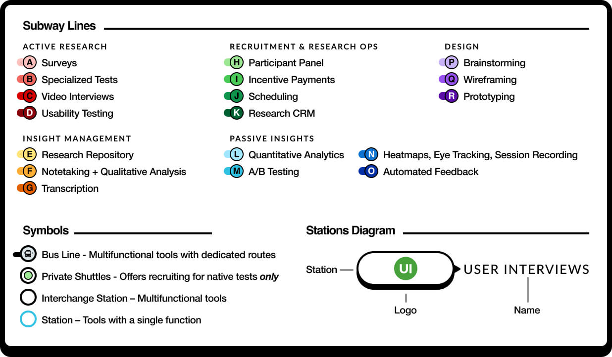 ux research tools map legend with key to symbols, subway lines, and stations