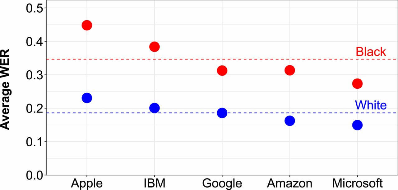 word error rate comparison chart showing the higher rate of WER for Black speakers