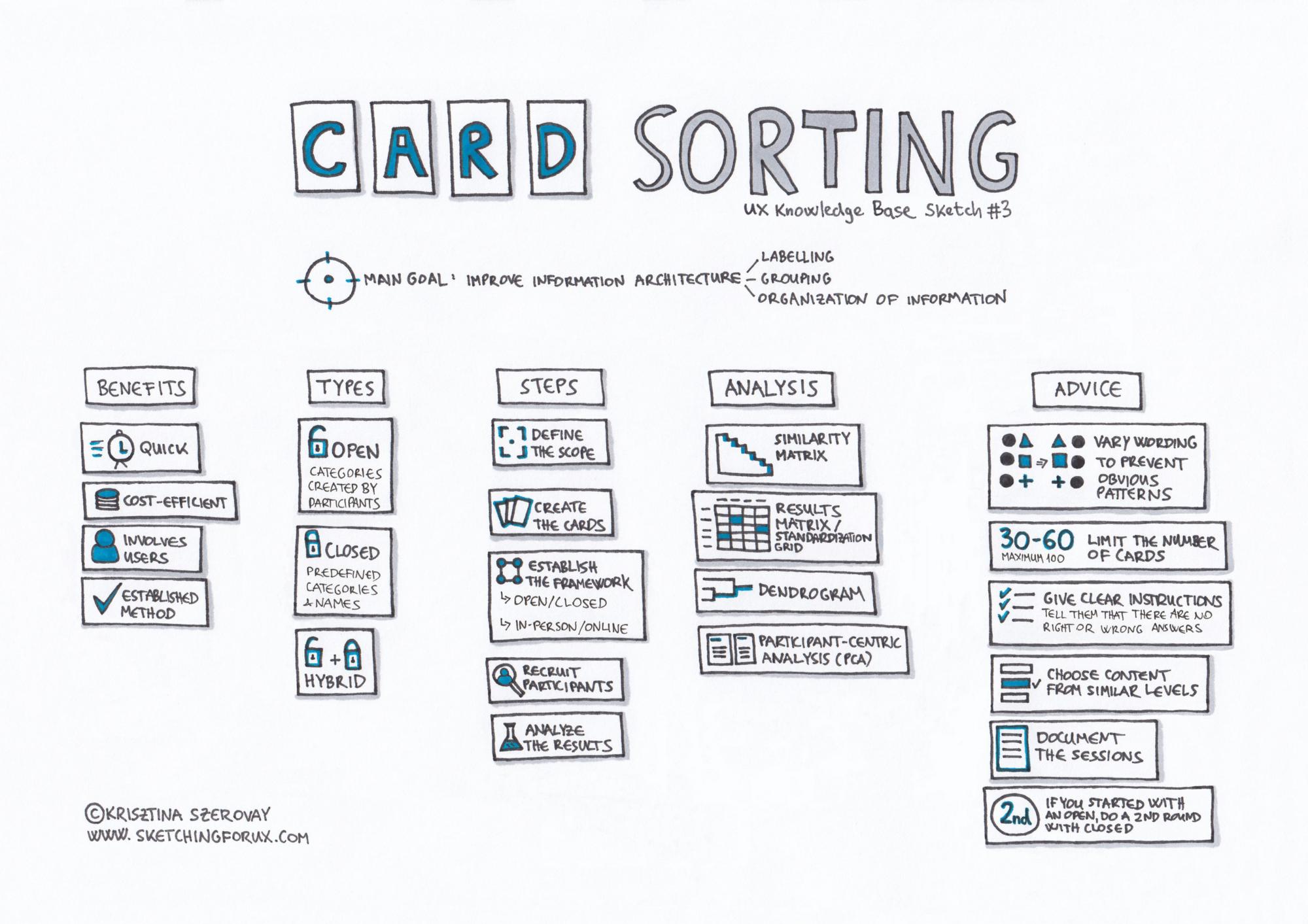 card sorting illustration