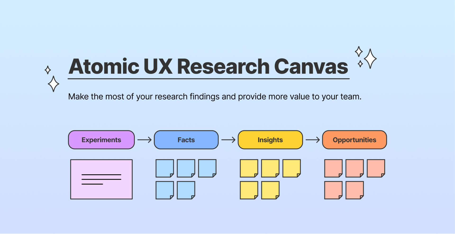 atomic ux research canvas, a figma template
