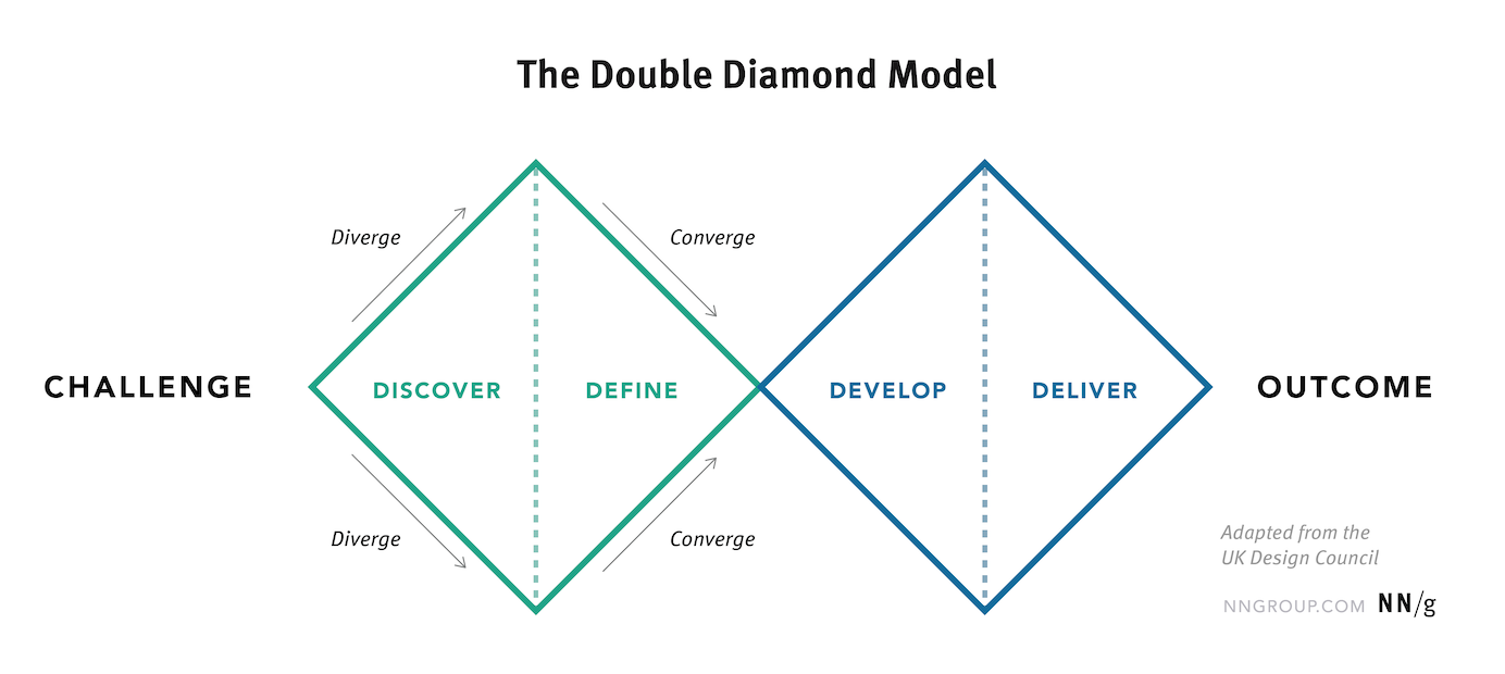 the double diamond model discovery phase from nn/g