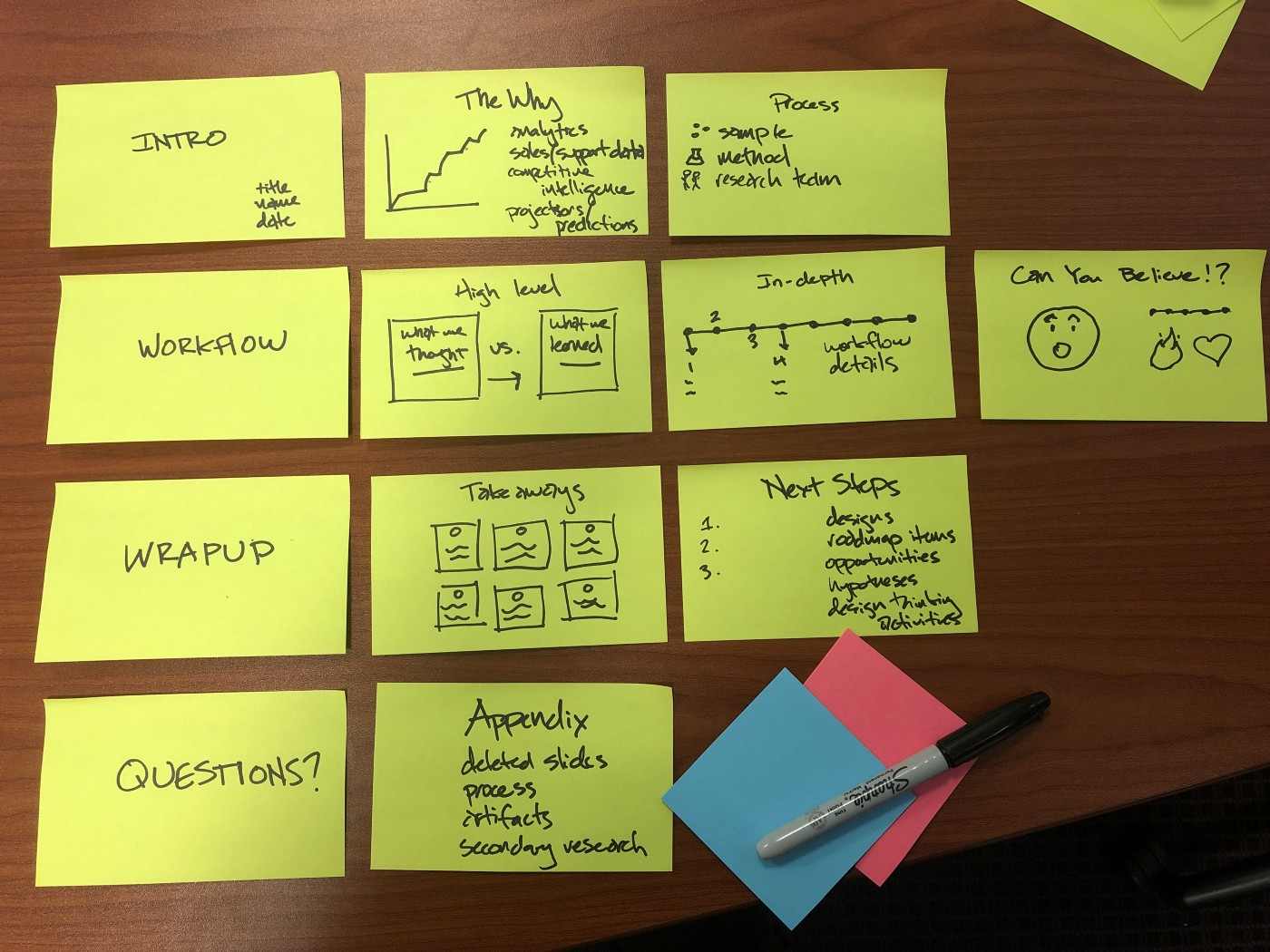the anatomy of a user research report