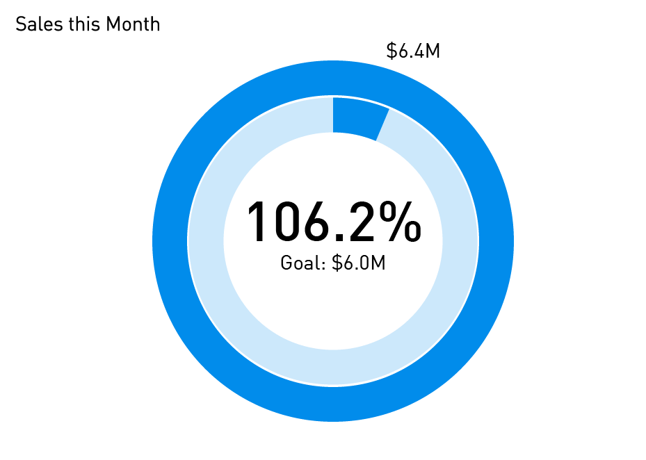 Data Visualization Tool & Visual Analytics Software | Periscope