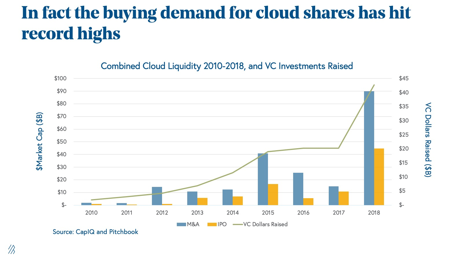 The demand for cloud shares and cloud liquidity hit record highs, outpacing 2015, which was the last record-breaking year.