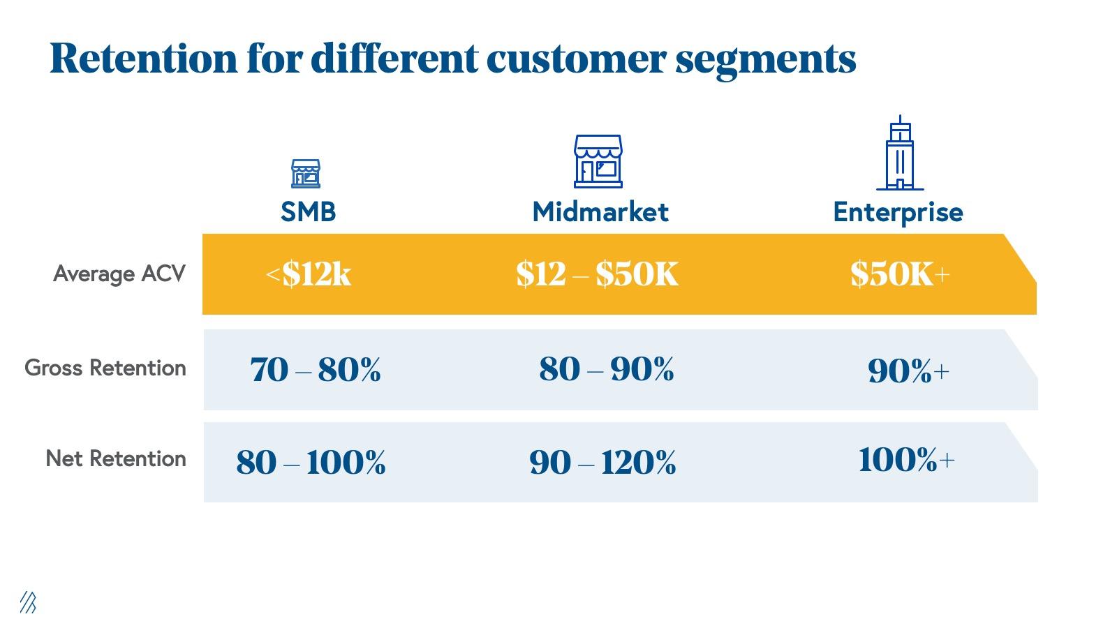 Retention for different customer segments.