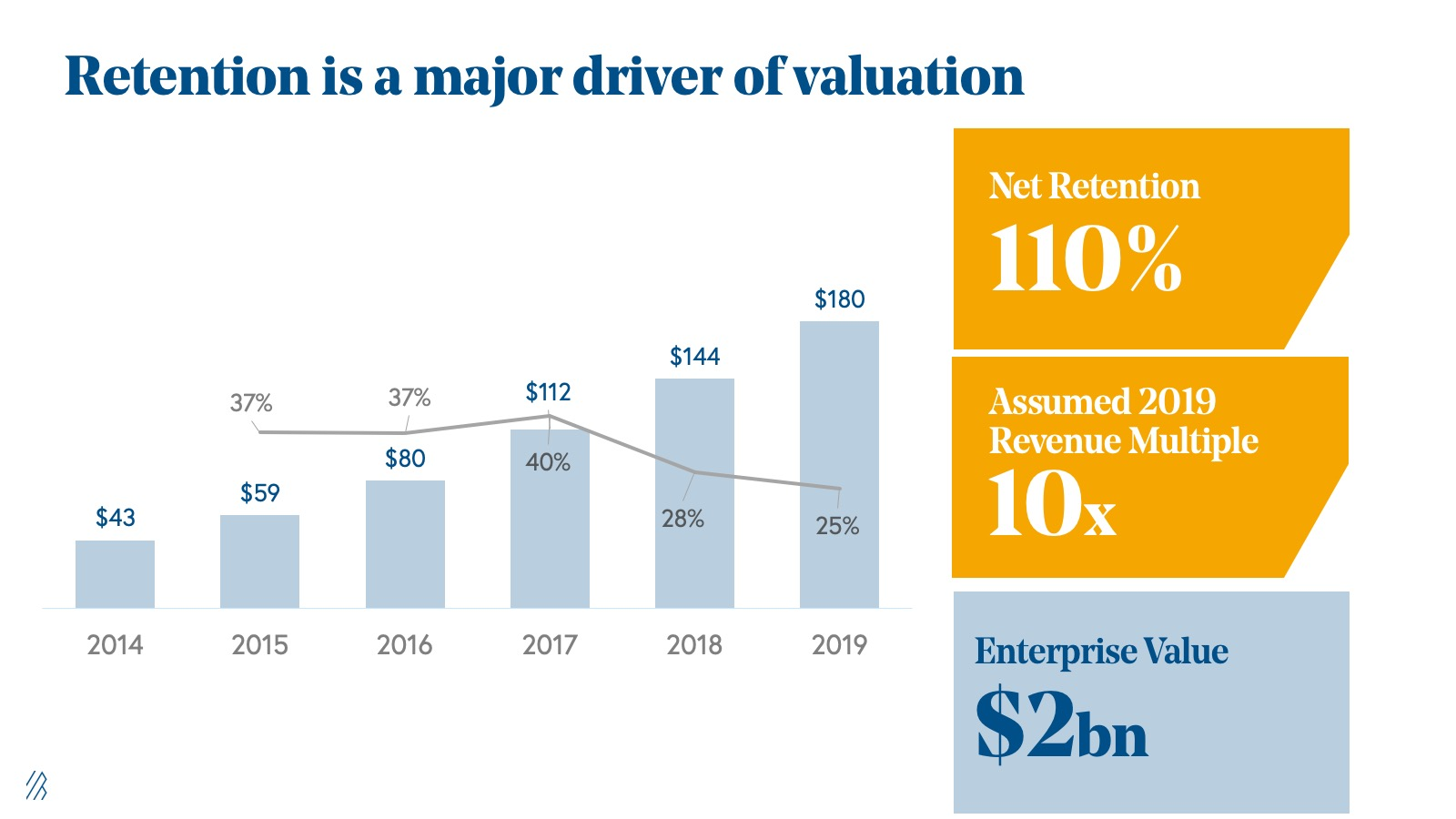 Retention is a major driver of valuation.