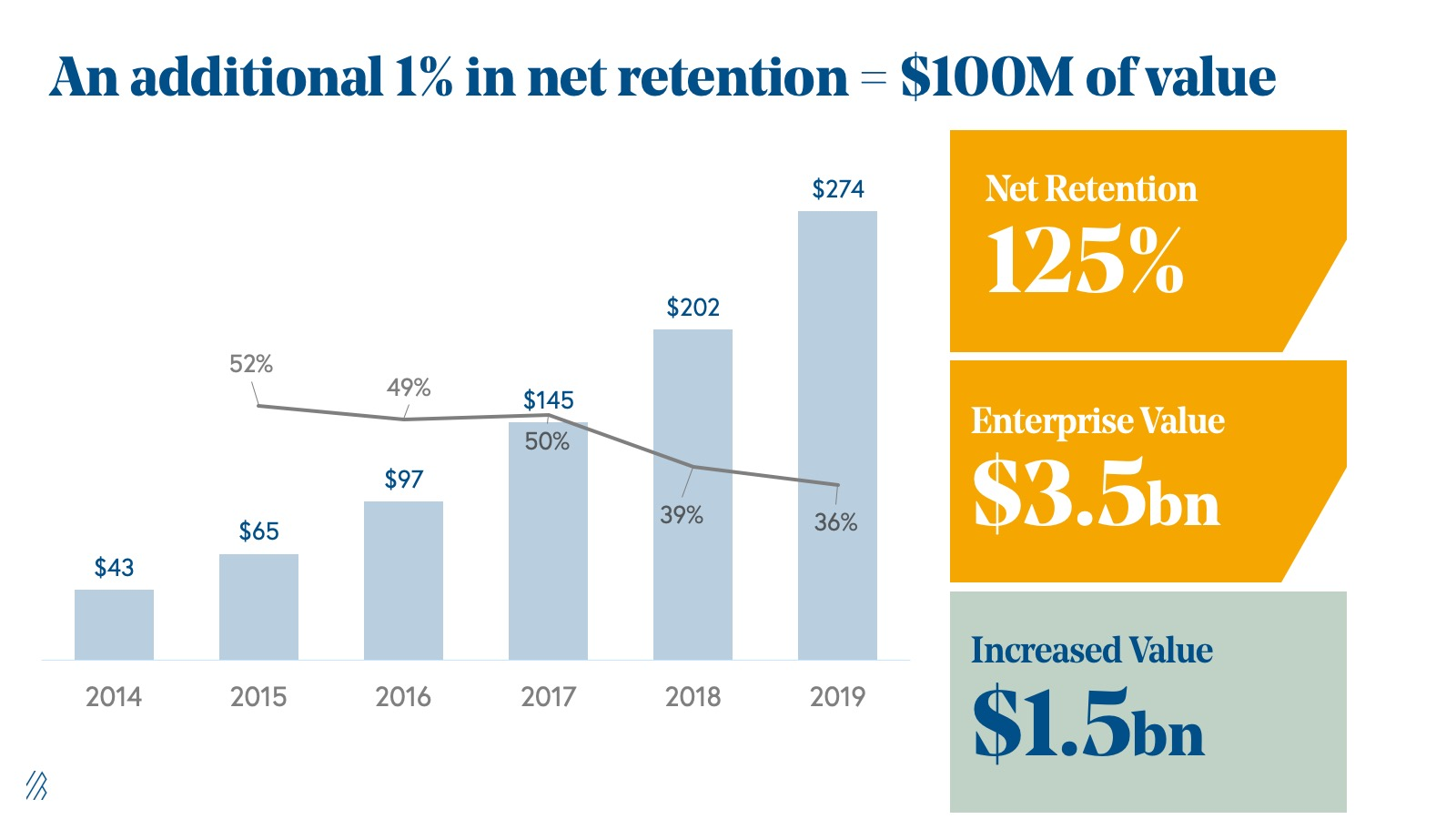Improving net retention rate has great ROI.