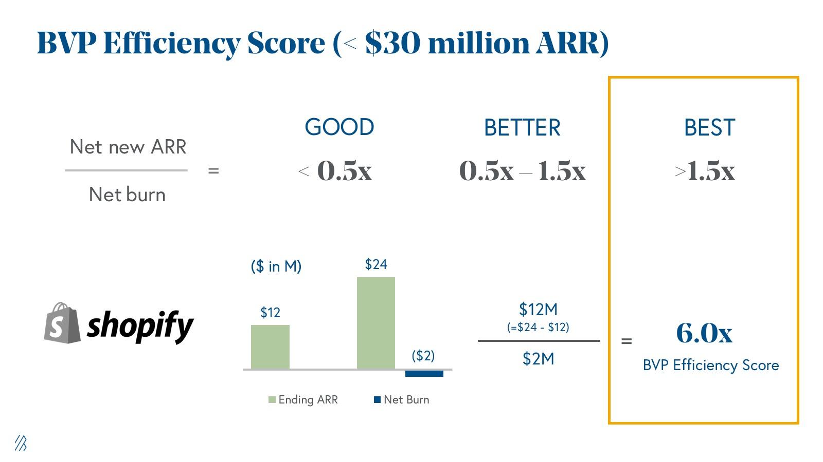 Bessemer efficiency score