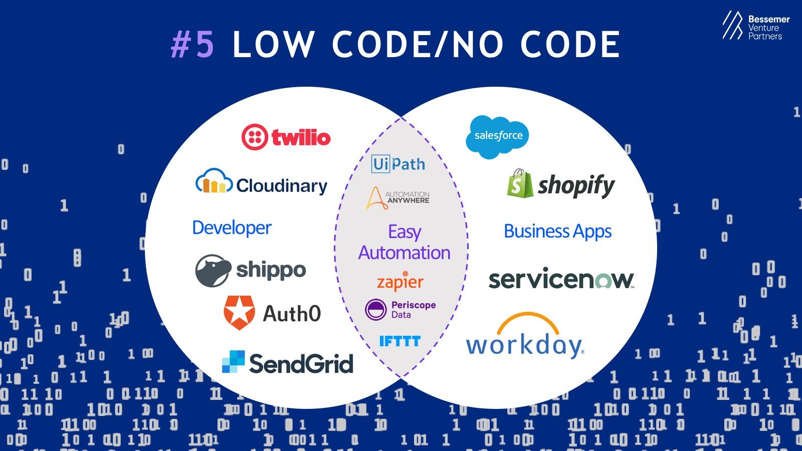 Prediction #5: Low code/no code