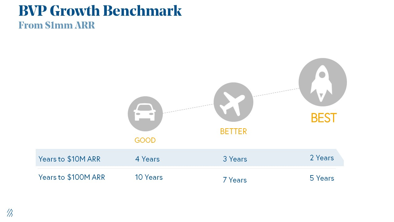 Bessemer Growth Benchmark