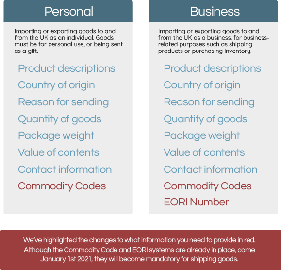 Shipping Goods: Personal vs Business Use