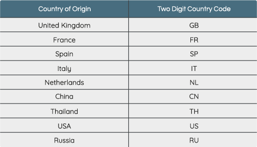 Two Digit Country Codes