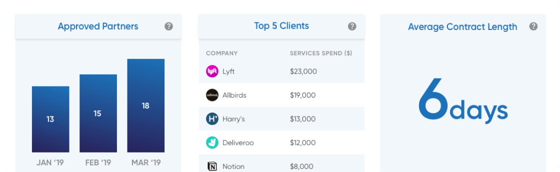 a screenshot from the platform showing stats about clients