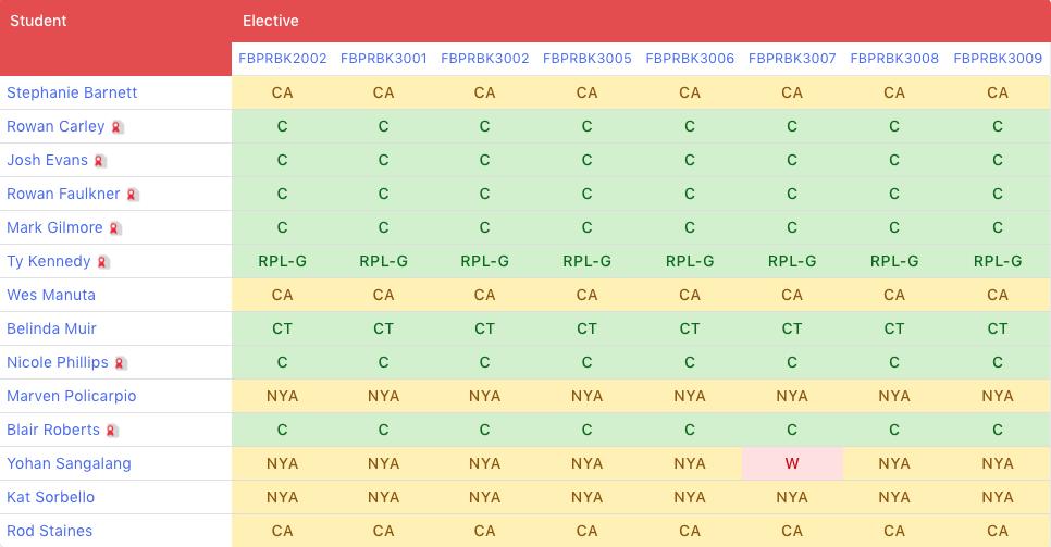 aXcelerate Class Matrix