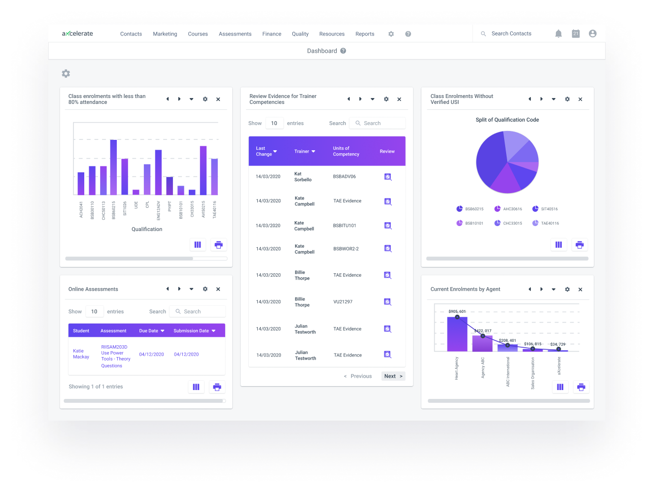aXcelerate Finance Dashboards