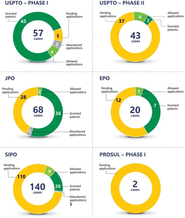 Phase II of Brazilian PPH program with the JPO on its way