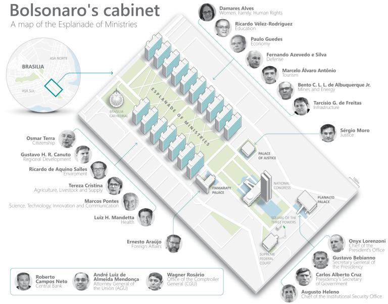 Bolsonaro takes office as Brazil's President