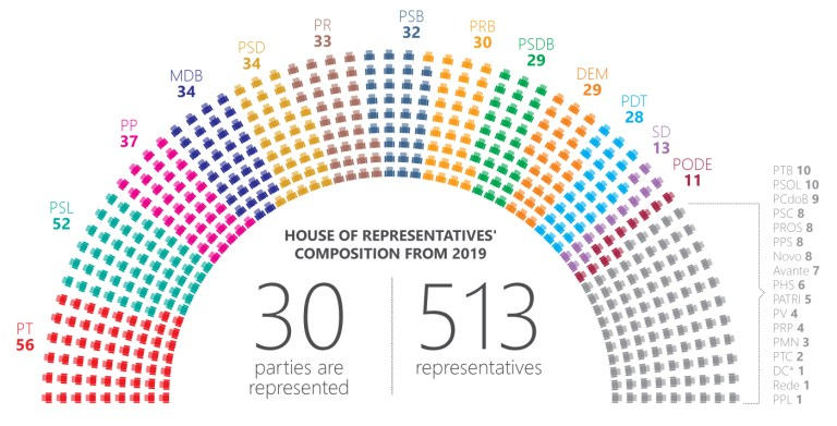 Brazil General Elections: an overview of the 2019 National Congress