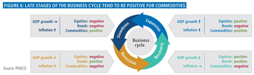 Figure 6: Late stages of business cycle tend to be positive for commodities