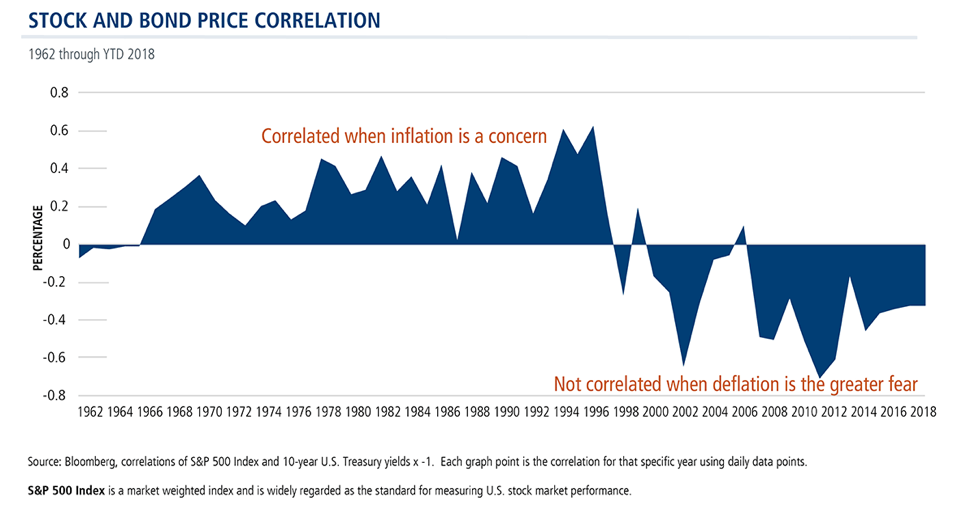 Stock and bond pric correlation
