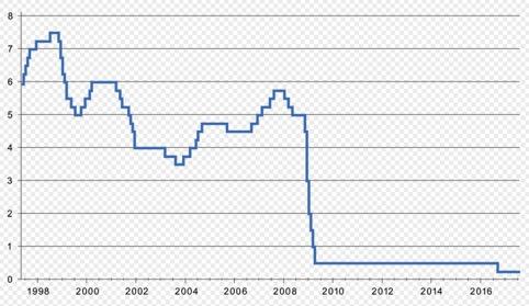 (UK interest rates 1997-2017)