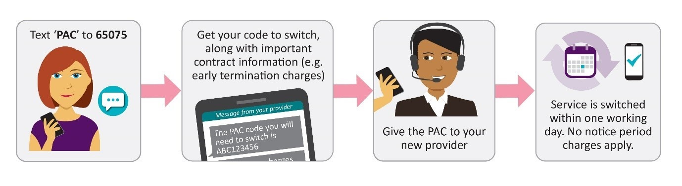 Easily change mobile provider with Auto-Switch