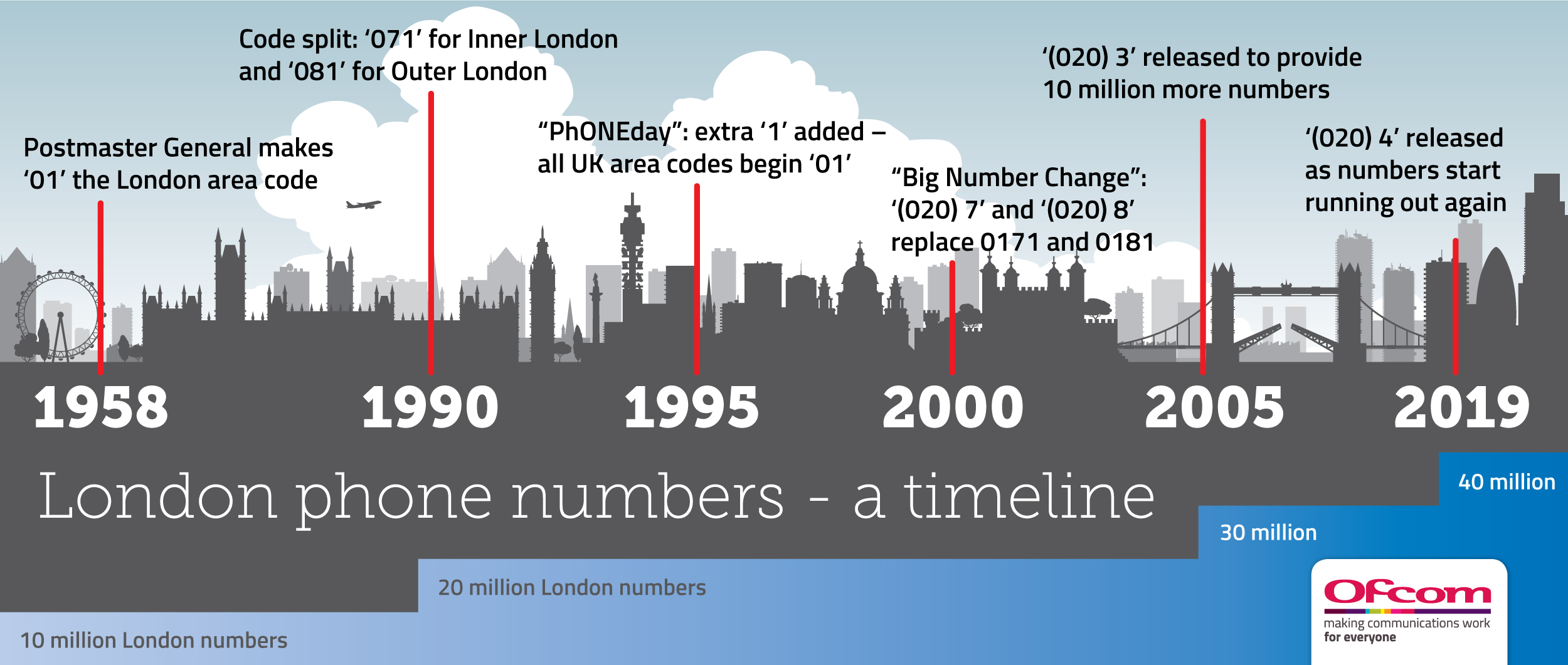 London's area code has changed several times over the years.