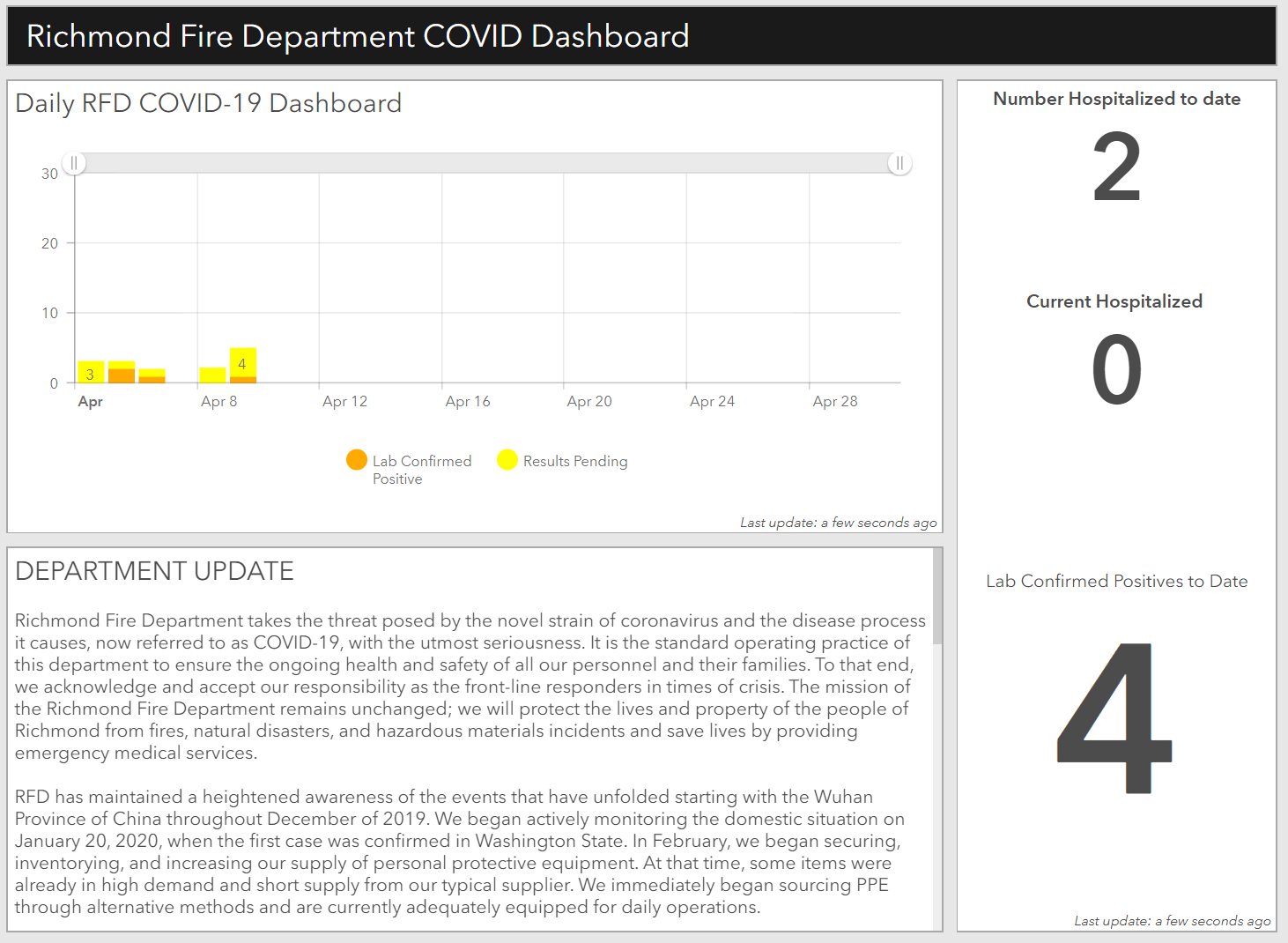 RFD COVID-19 Dashboard, Click to link to dashboard.