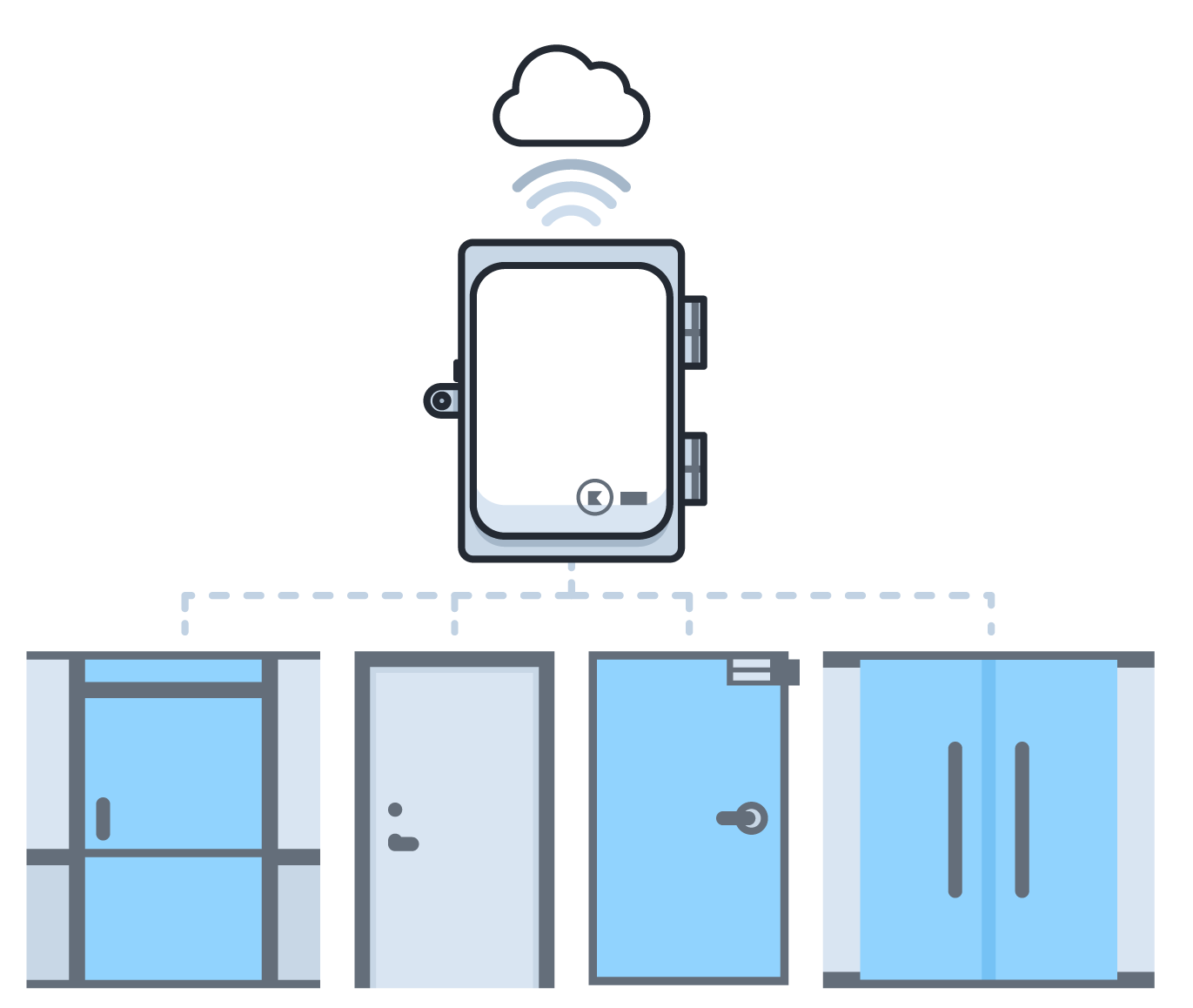 cloud based access control