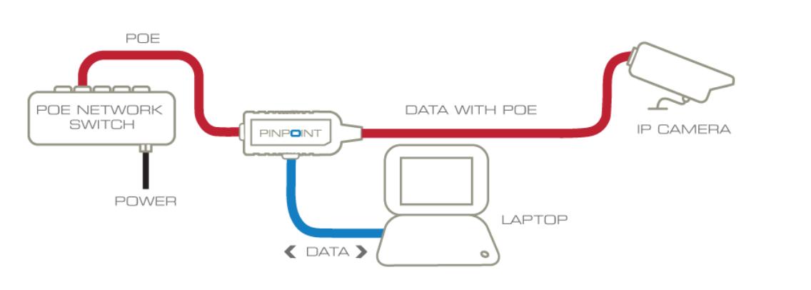 PoE wiring IP camera