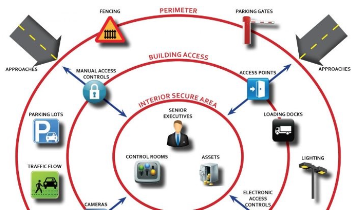 Physical Security Assessment Scope