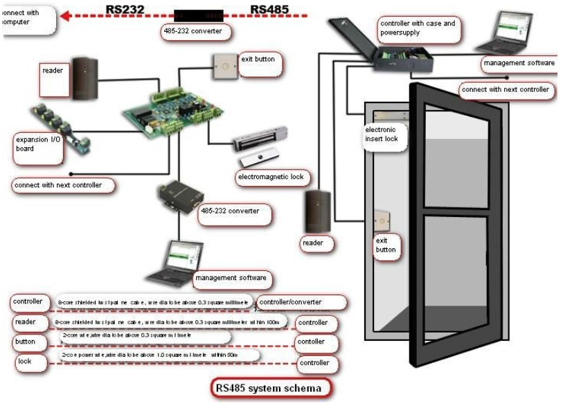 Access Control System Components