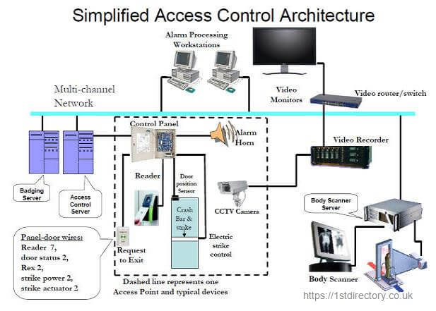 Elements of a complex access control system