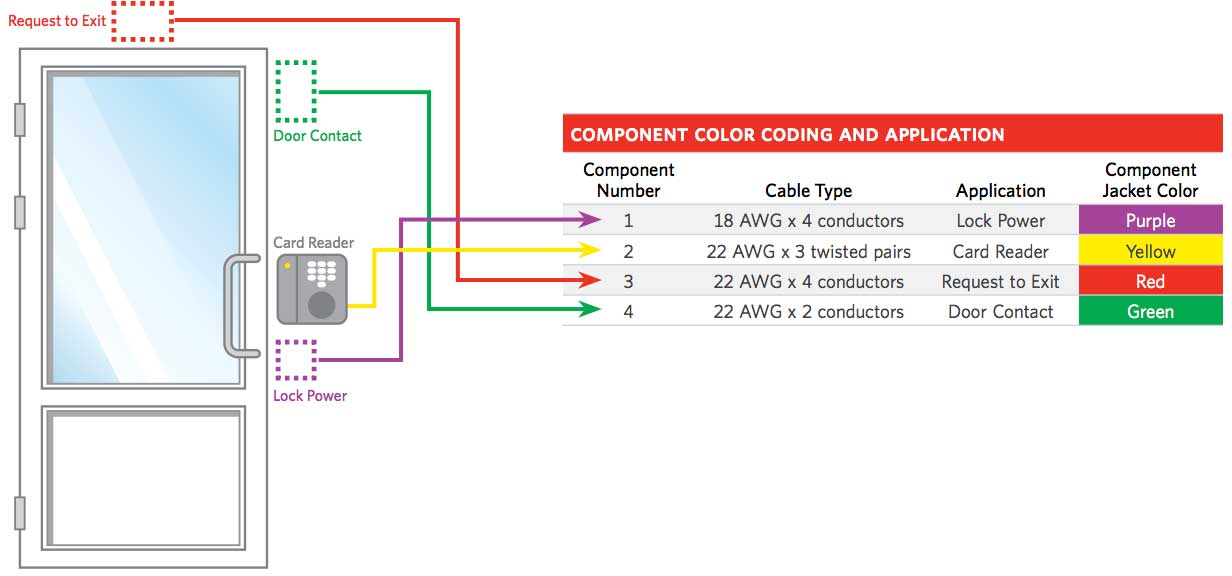 access control composite cable