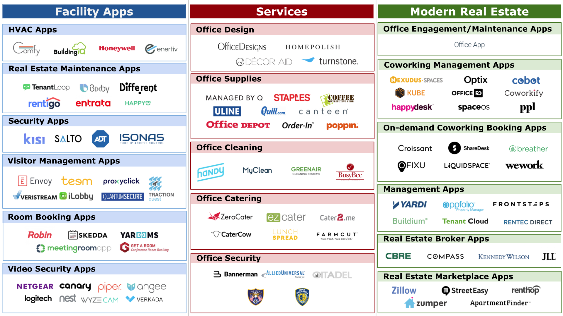 Overview of Real Estate Landscape