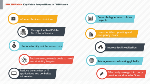 TRIRIGA's Key Value Propositions